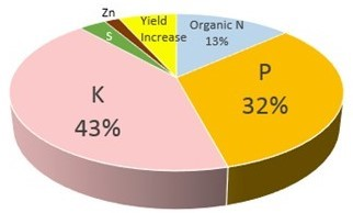 Figure 3: Value of beef open lot manure assuming crop benefits from potassium supplementation and 5% increase in yield. Estimated manure value is $28/ton. Courtesy of Dr. Richard Koelsch