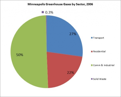 Minneapolis Greenhouse Gases by Sector, 2006