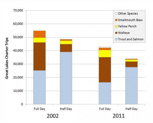 Bar graph showing decline in charter boat trips.