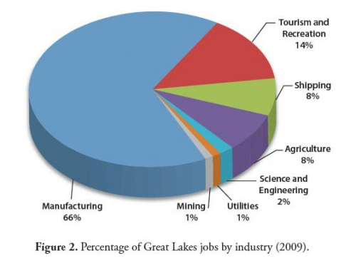 Figure 2: Great Lakes jobs by industry pie chart.