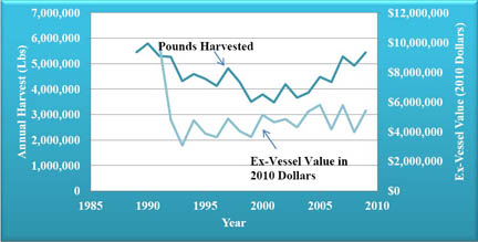 Lake Erie commerical fish harvest graph.