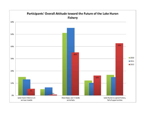Attitude toward the Future of Lake Huron fishery chart
