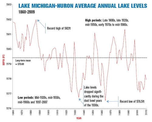 Lake Michigan-Huron Average Annual Lake Levels chart.
