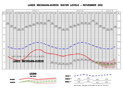 Lake Michigan-Huron Water Levels graph.