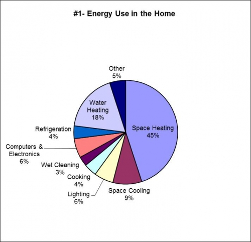 Pie graph illustrating the highest sources of energy use are in a home.