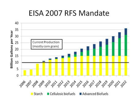 Renewable Fuel Standard production goals set in the 2007 Energy Independence and Security Act.
