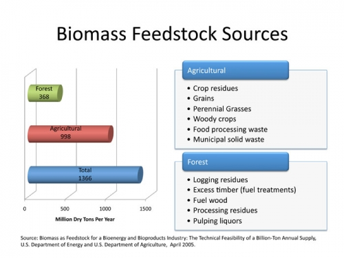 Biomass Feedstock Sources.