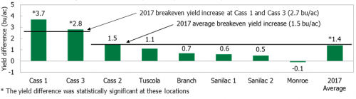 Yield difference chart