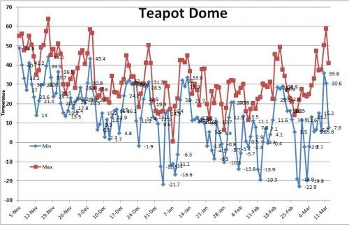 Winter temps at Teapot Dome