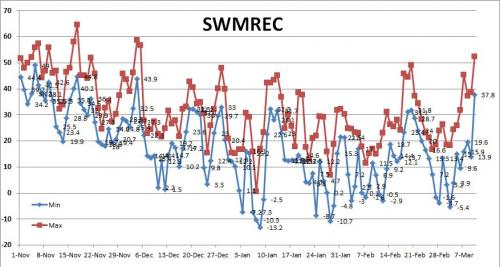 Winter temps at SWMREC