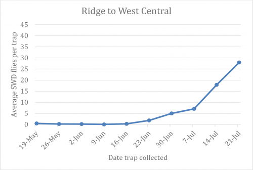 Ridge to west central Michigan graph