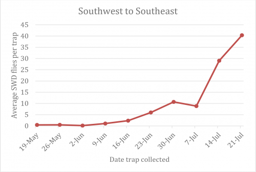 Southwest to southeast Michigan graph