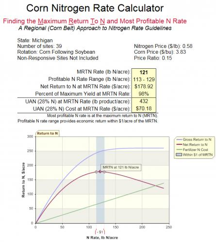 Corn Nitrogen Rate Calculator
