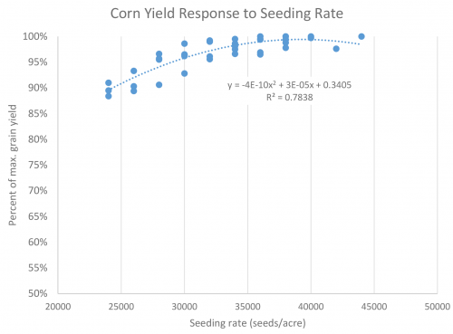 Corn yield response to seeding rate
