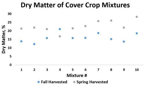 Dry matter graph