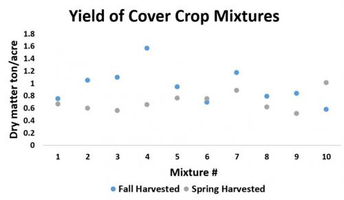 Cover crop yield graph