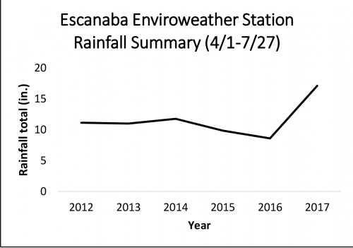 Escanaba rainfall summary graph