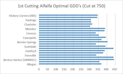 First cutting alfalfa optimal GDDs figure