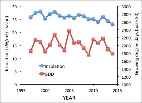 Insolation and GDD graph