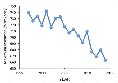 Maximum insolation graph