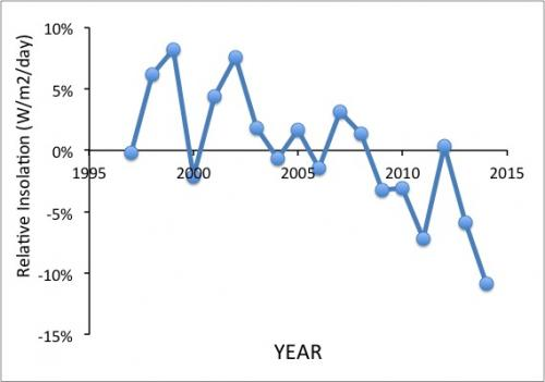 Insolation 18-year average graph