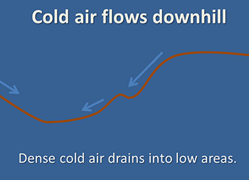Cold air flow figure