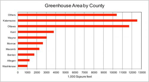 Graph of greenhouse area by county