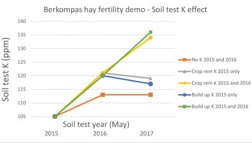 Soil potassium levels