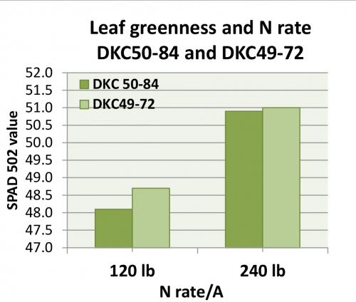 Leaf greenness graph