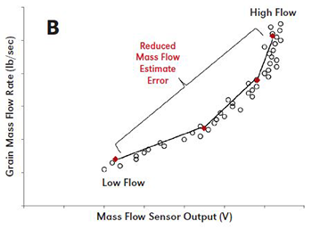 Mass flow sensor output for calibrated yield monitor