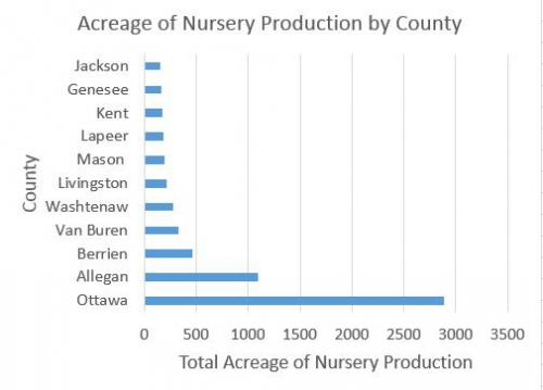 Graph of counties with greatest acreage devoted to nursery production