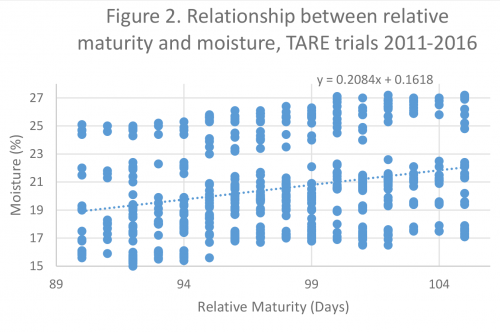 RM and moisture graph
