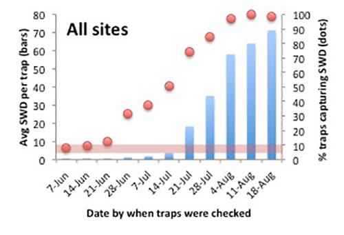 SWD All Sites graph