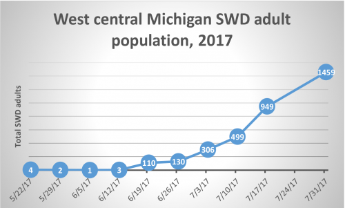 West central Michigan SWD adult population
