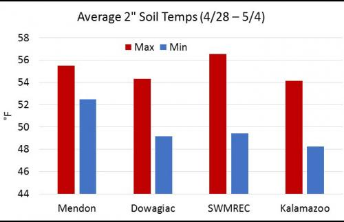 Graph of soil temperatures in southwest Michigan