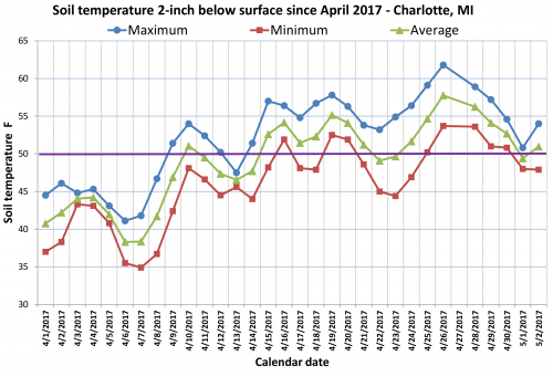 Soil temperatures in Charlotte
