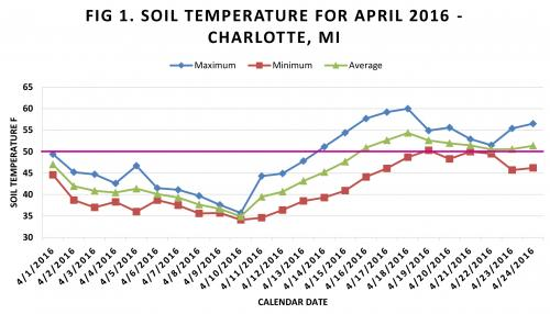 Graph of soil temperatures in Charlotte