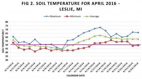 Graph of soil temperatures in Leslie