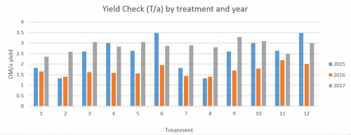 Yield check by treatment