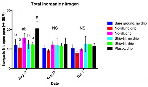 parts per million of inorganic nitrogen measured in six cover crop,  tillage, and irrigation treatments used to grow butternut squash at the  forgotten