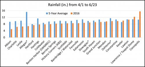 Graph showing the rainfall amounts from April 1-June 23, 2016