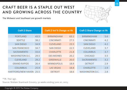 Craft Beer Market Size Chile