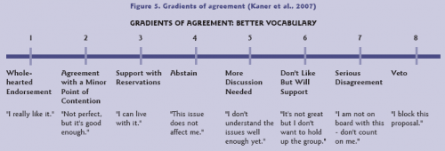 levels of agreement